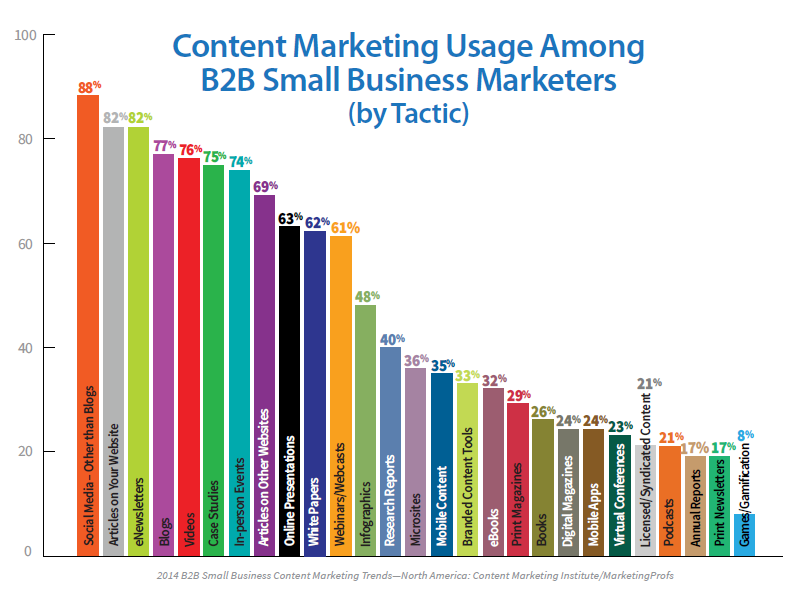 B2B Studie Content Marketing Institut 2014