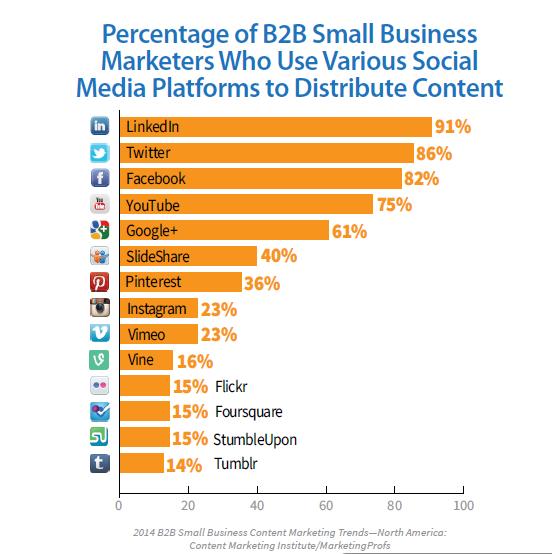 B2B Studie Content Marketing Institut 2014_Plattforrmen